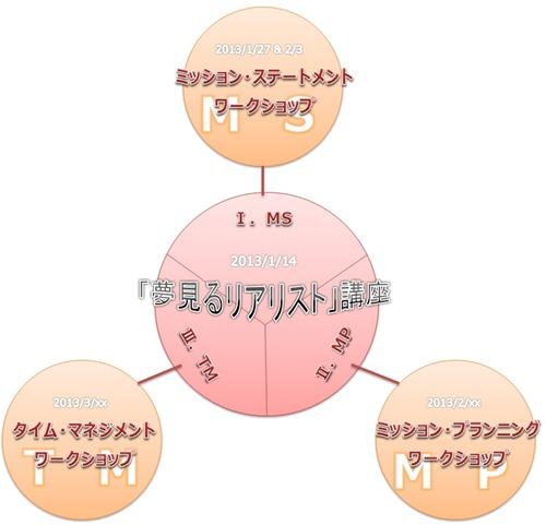 Dream_Course