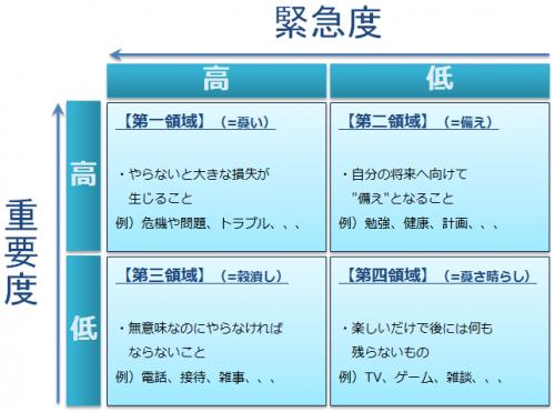 7つの習慣、緊急&重要による4つの領域