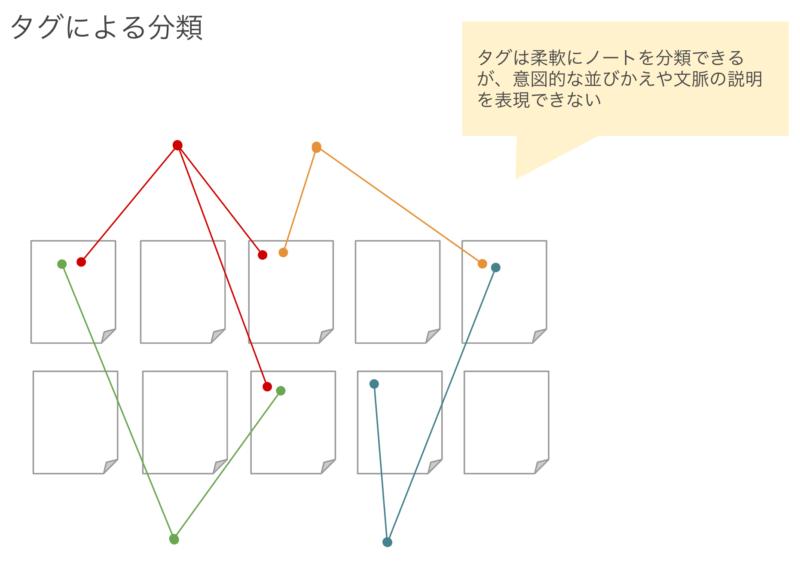 ノートはフォルダではなく構造ノートで分類する 2
