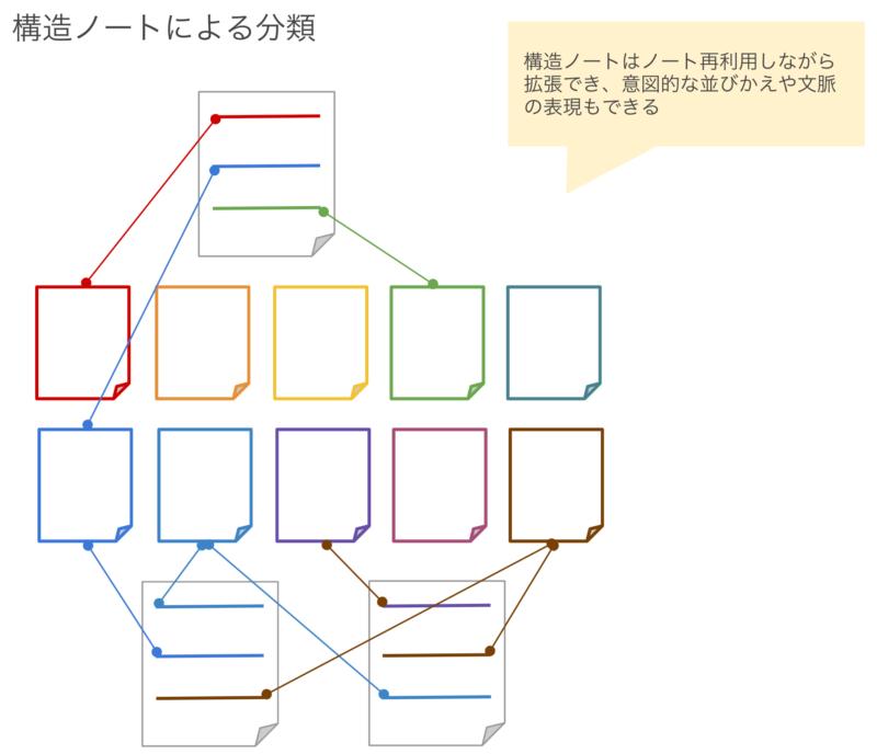 ノートはフォルダではなく構造ノートで分類する 3