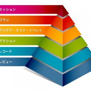 諦めきれない夢を取り戻すために3年かけて作った6階層のピラミッド型タスク管理システム