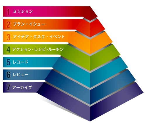 6階層ピラミッド型タスク管理システムを大きく改修しました