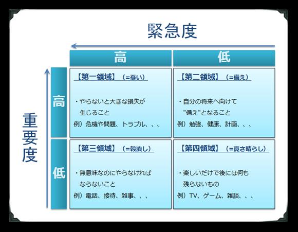 ミッションと領域による分類