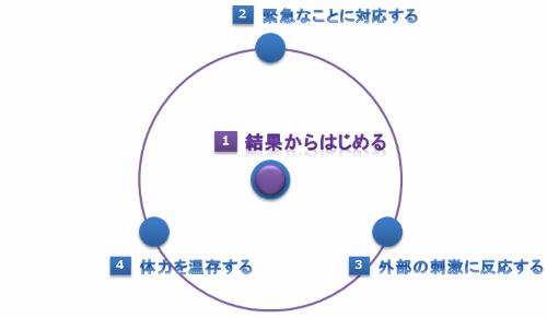 自己放任を形成する4つのファクター
